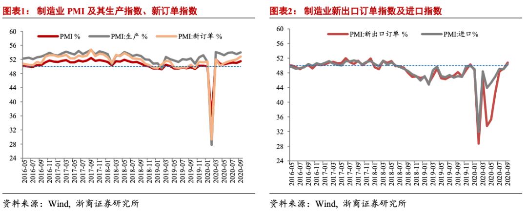 【浙商宏观||李超】PMI:需求强劲,经济已靠近合理增长区间