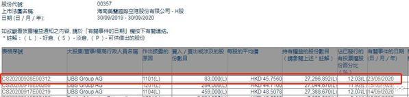 UBS Group AG增持美兰空港8.3万股 每股作价45.76港元