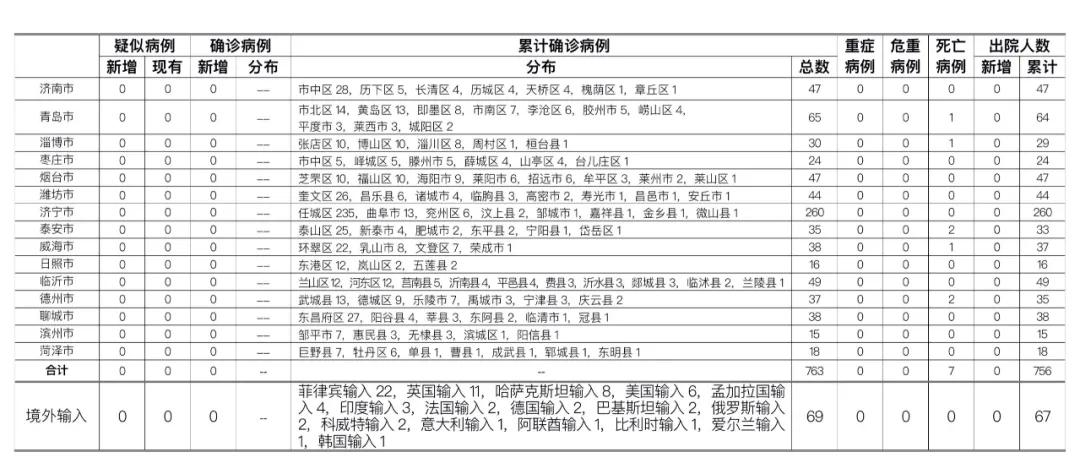 2020年9月29日0时至24时山东省新型冠状病毒肺炎疫情情况图片