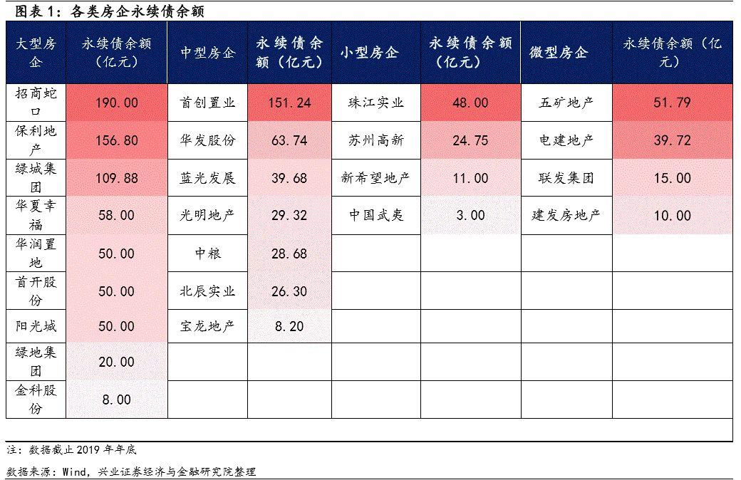 【兴证固收. 信用】房企综合债务压力图鉴——房企信用资质研究系列之债务篇(下)