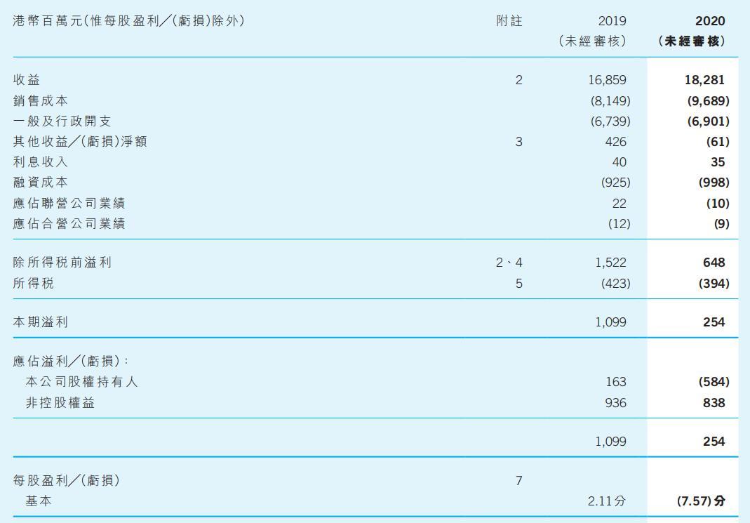电讯盈科上半年营收和净利倒挂 净亏5.84亿港元
