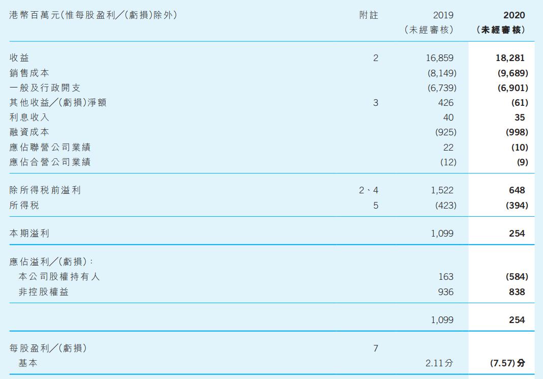 电讯盈科上半年营收和净利倒挂,净亏5.84亿港元
