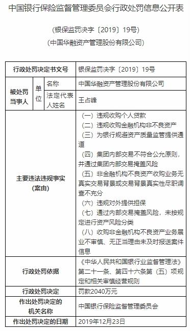 中国华融8宗违法遭罚2040万 违规收购个人贷款等