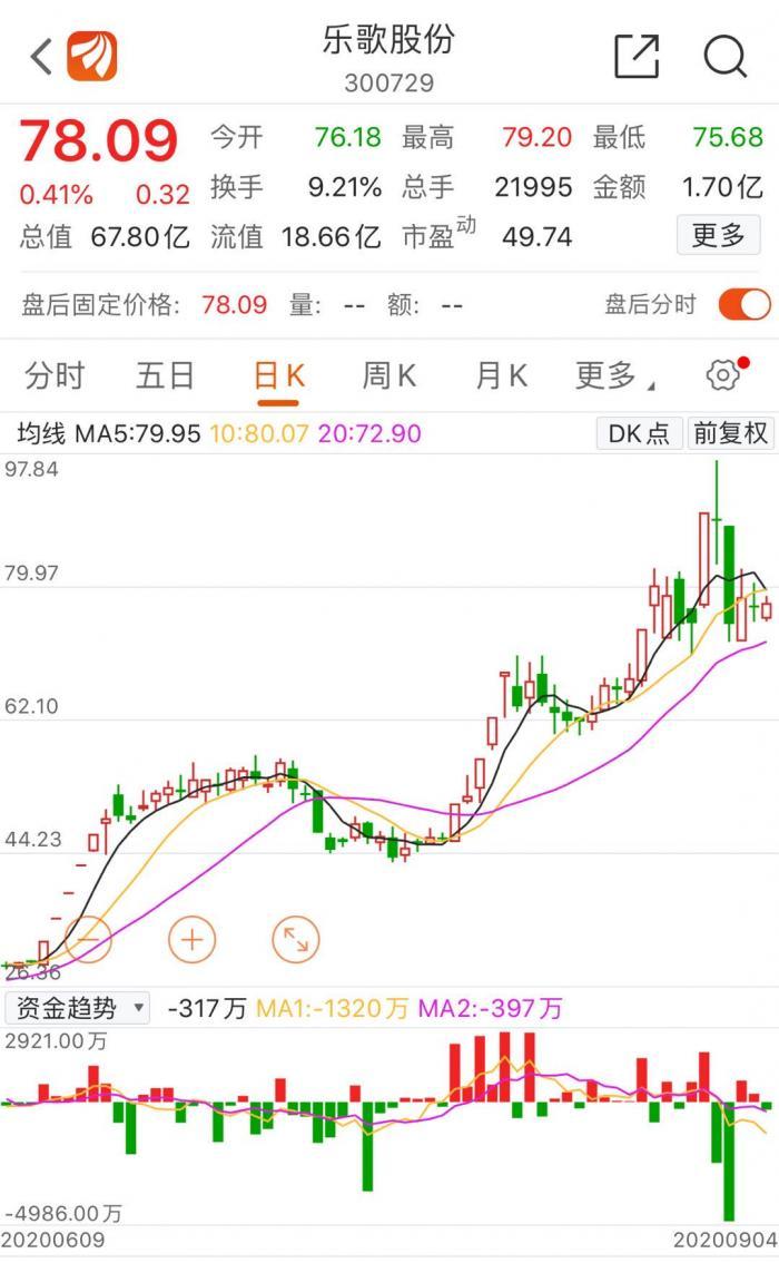 5日蒸发44亿市值:乐歌股份坐不住了 三名高管斥资近千万增持