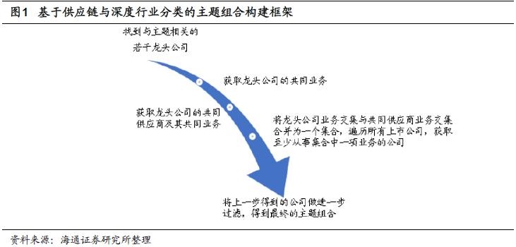 【海通金工】A股主题组合月报(2020.09)