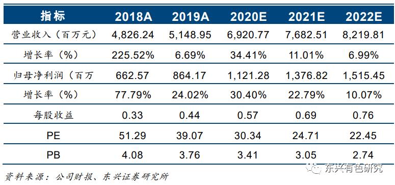 银泰黄金(000975)2020中报点评:黄金业务保持高增长,玉龙矿业具备修复预期