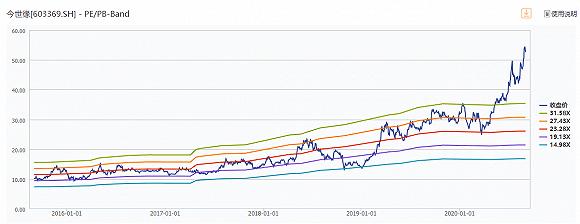 今世缘股价新高下的难题:业务受困 销售承压
