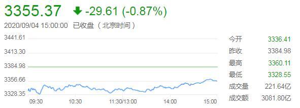 沪指收跌0.87%,科技股逆势上扬,美股暴跌打击市场人气