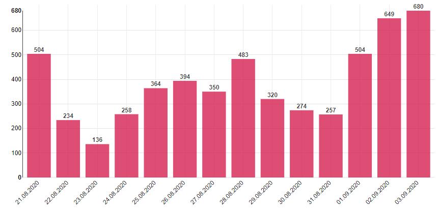 捷克新增680例新冠肺炎确诊病例 累计26452例