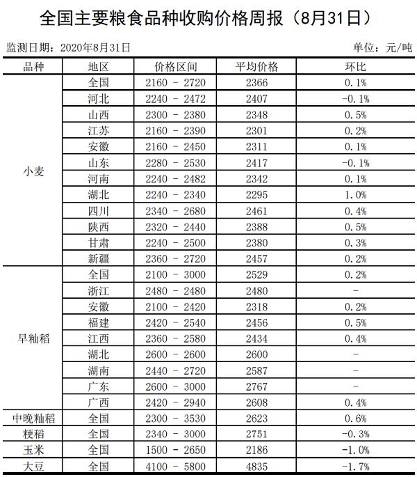 全国主要粮食品种收购价格周报(8月31日)