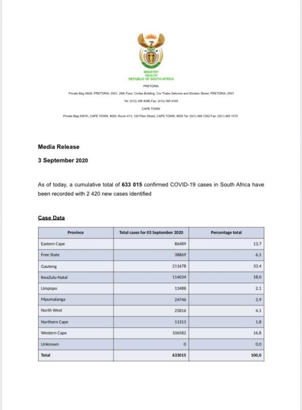 南非新增2420例新冠肺炎确诊病例 累计确诊633015例