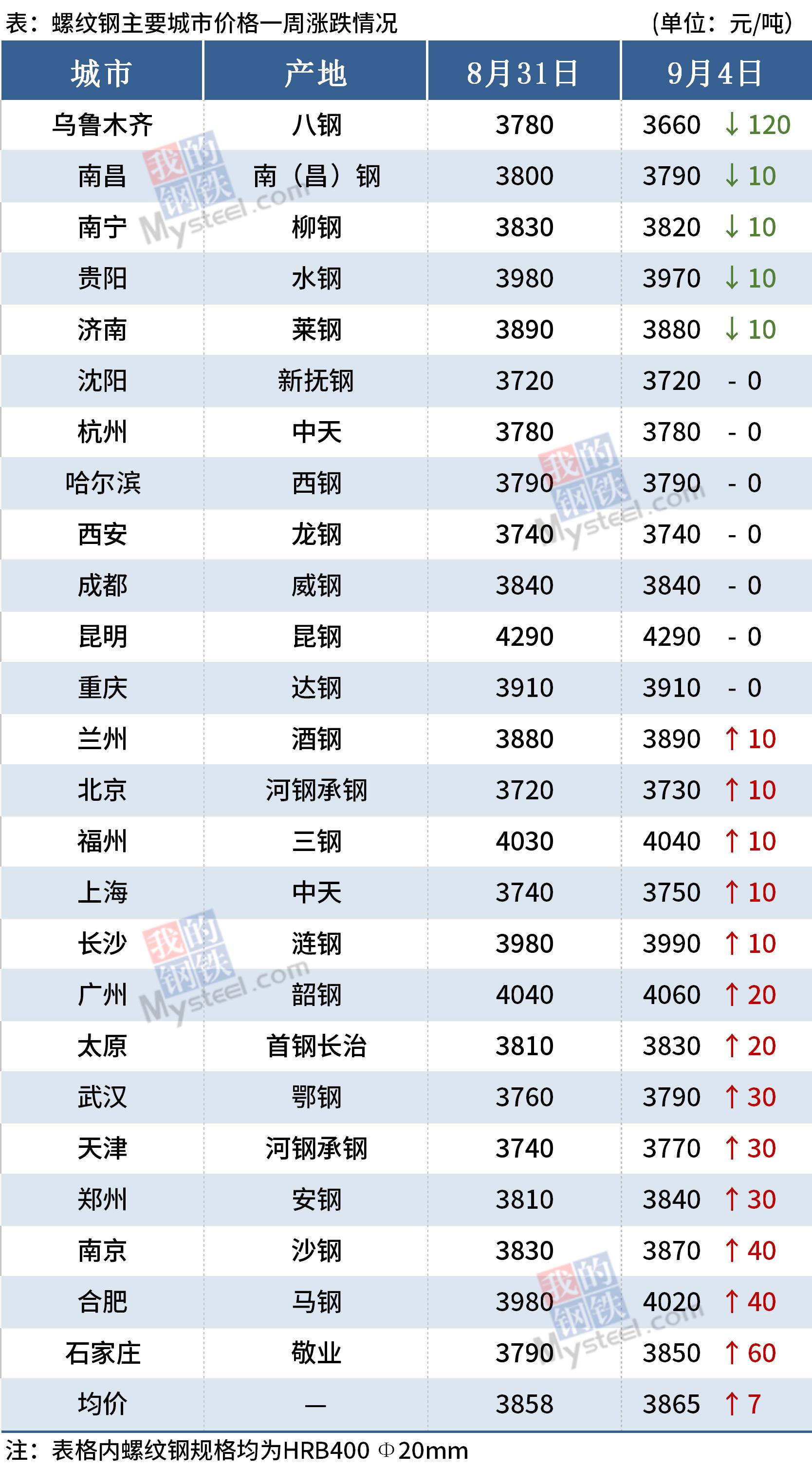 螺纹钢主要城市价格一周涨跌情况(9月4日)