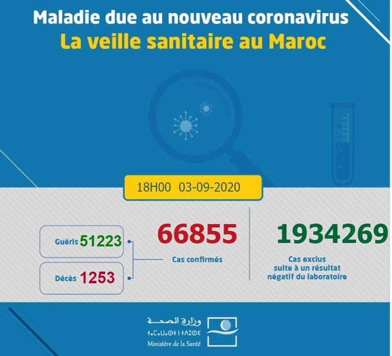 摩洛哥新增1402例新冠肺炎确诊病例 累计确诊66855例