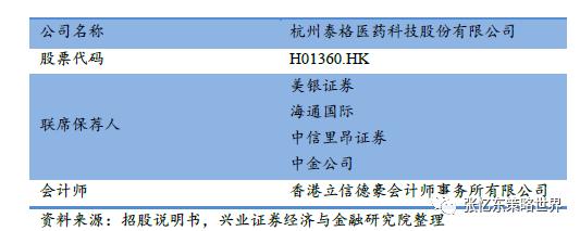 【兴证海外医药】港美股新股报告合集之泰格医药(33
