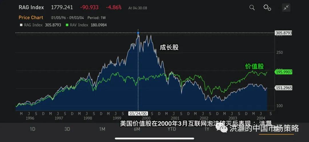 洪灝|20200903晚鬼节后,美股暴跌
