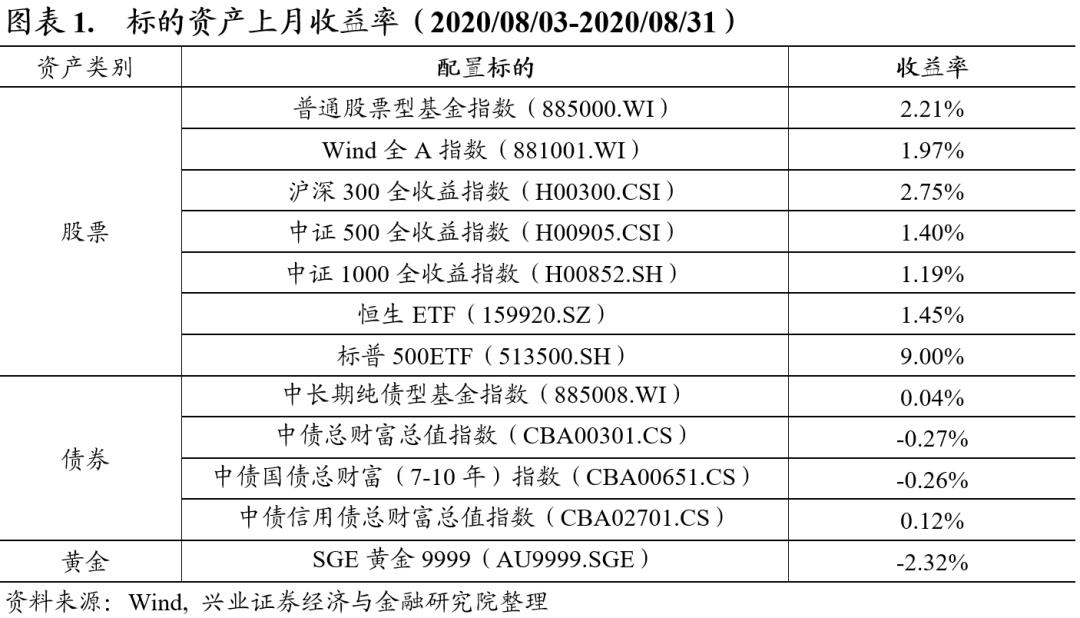【兴证金工团队】系统化资产配置月报-第二期