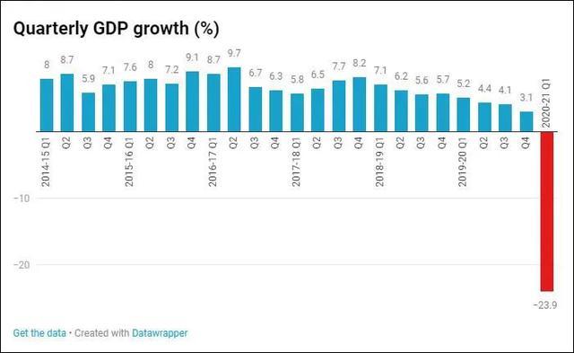 印度2021第一季度gdp增速_2021年2月国际国内经济形势分析报告