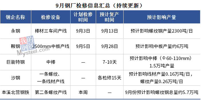 钢厂检修信息周汇总(8月31日-9月4日)