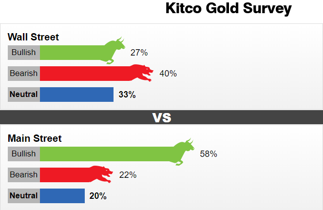 买入良机浮现?Kitco黄金调查:华尔街分析师情绪悄然生变 下周黄金前途难料