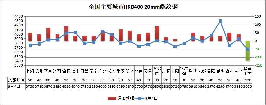 9月首周钢价上涨,库存止升下降,旺季来了?
