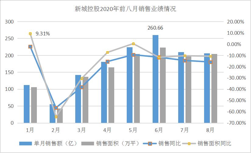首八月销售1391亿 新城控股达标五成与拿地补仓