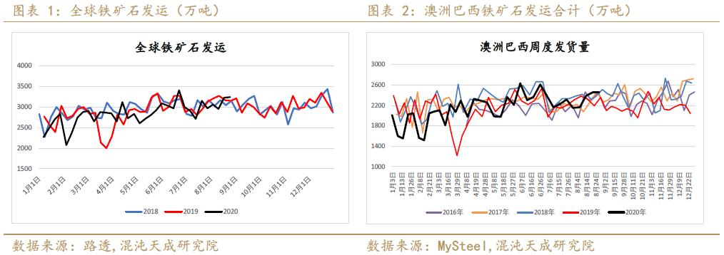 【黑色周报】唐山限产助推钢材价格,表需回升看好9月成材 