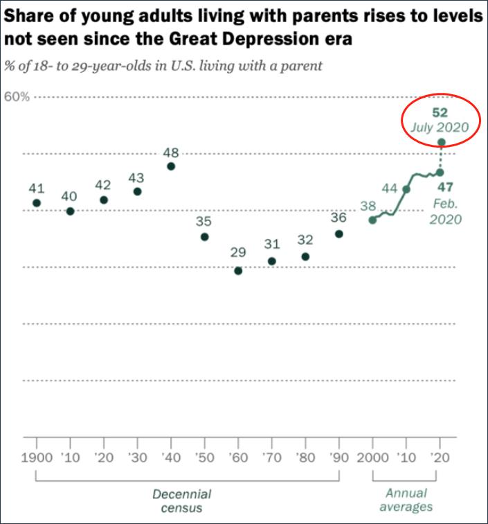 美国年轻人与父母同住比例相比过去创新高 来源:皮尤研究中心,下图同