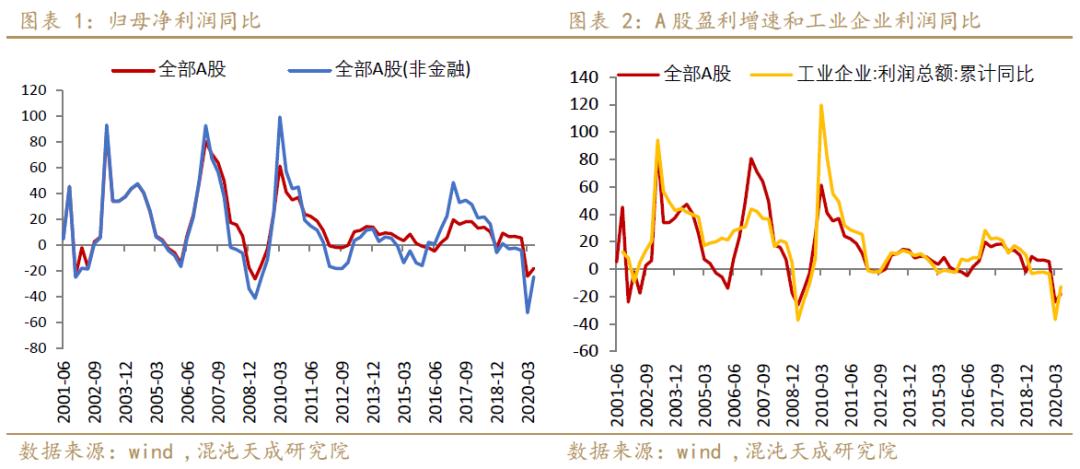 【宏观周报】股指:中国经济基本面的恢复匹配的上股市给的估值