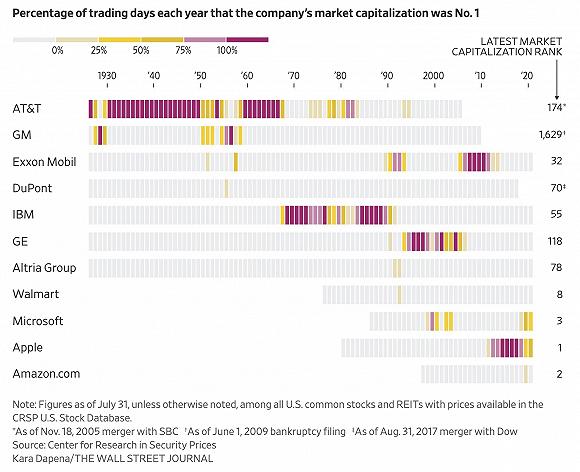 外媒:自1925年底以来 只有苹果微软等11家公司登顶美股