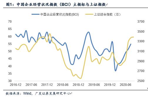【广发宏观郭磊】经济趋势和融资环境仍是定价的双坐标