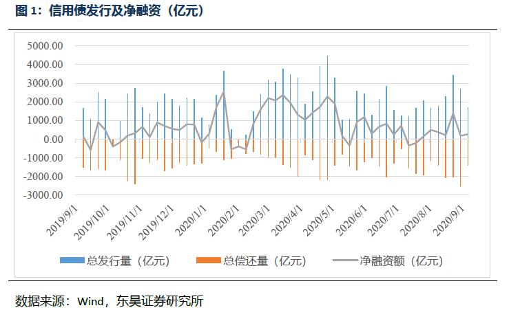【东吴固收李勇·信用债周报】信用债收益率总体上升,信用利差收窄(2020年第34期)