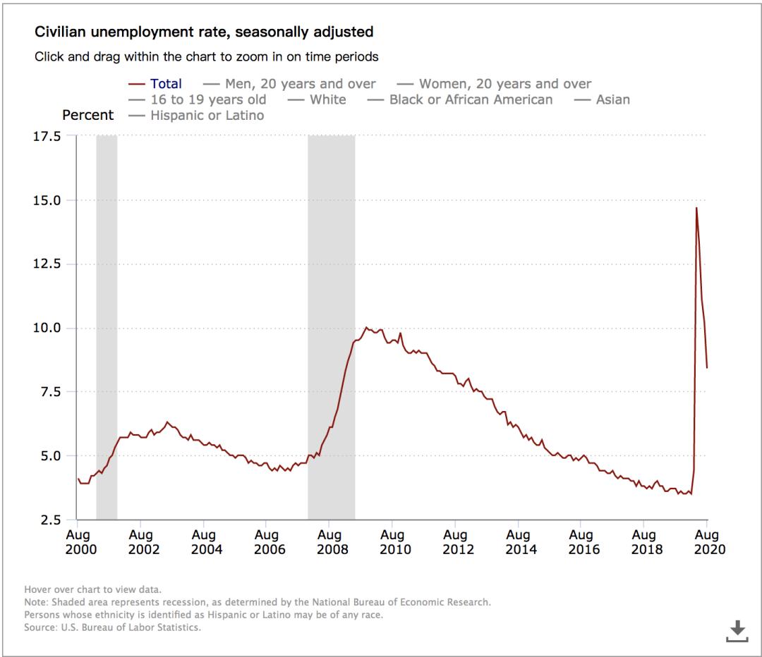 美8月非农就业人数增137万好于预期 失业率自3月来首次低于10%