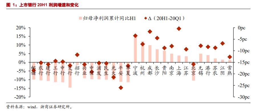 【浙商|邱冠华】银行中报:利润负增长,谋求更长远