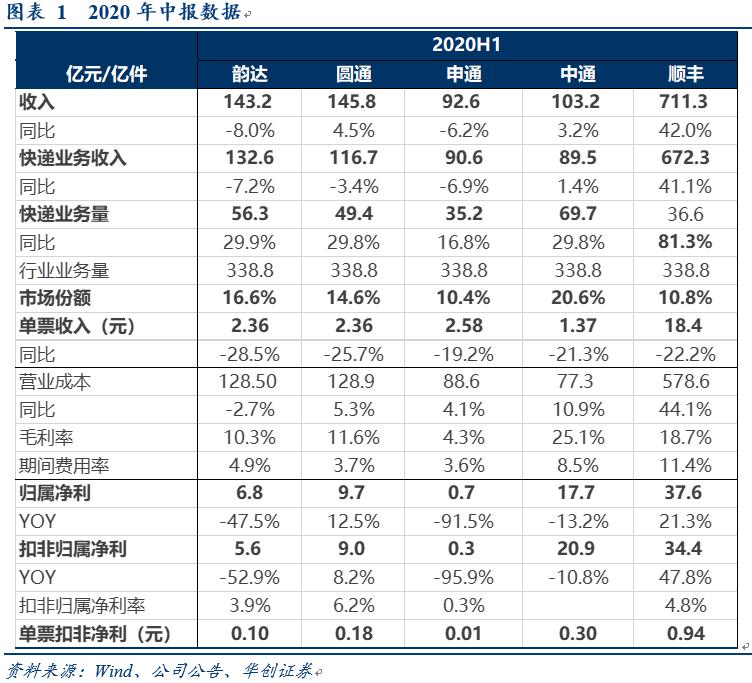 【华创交运】快递行业20H1中报综述:顺丰全面提速,通达系价格战下利润整体承压