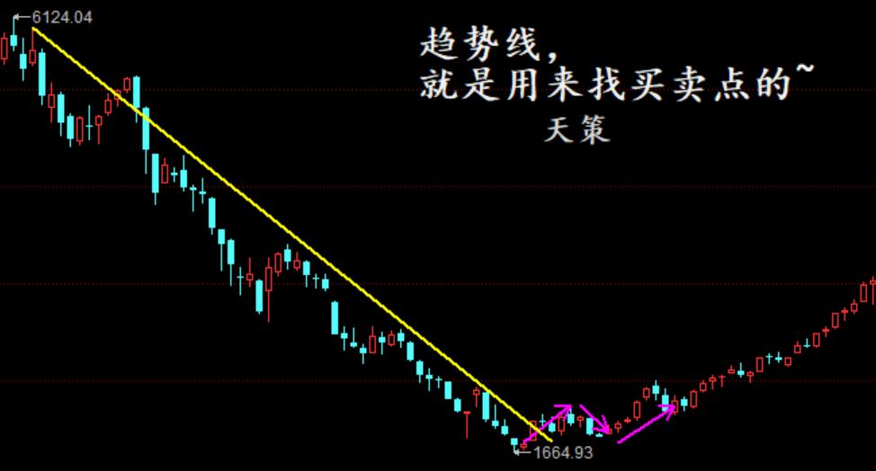 天策看市:【天策学堂】画趋势线就是用来决定玩不玩股票的!