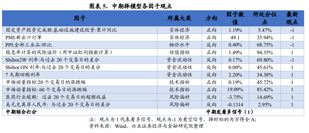 【兴证金工于明明徐寅团队】市场观点维持乐观,建议配置大盘蓝筹