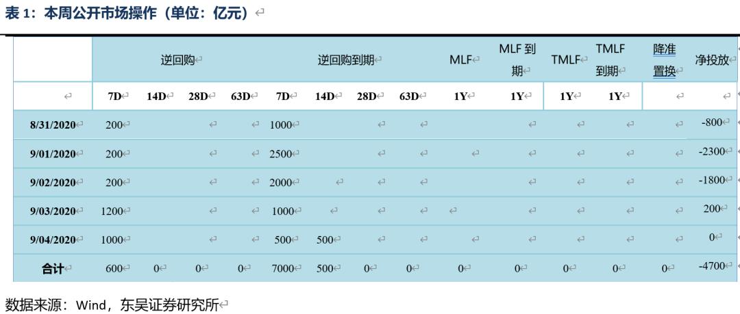 【东吴固收李勇·一周策略】宏观政策边际收紧,经济延续复苏态势(2020年第34期)