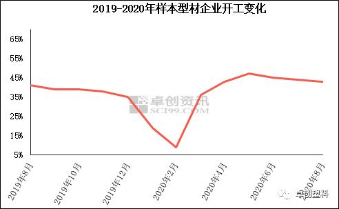 【PVC型材】8月型材企业订单一般 开工略有下降