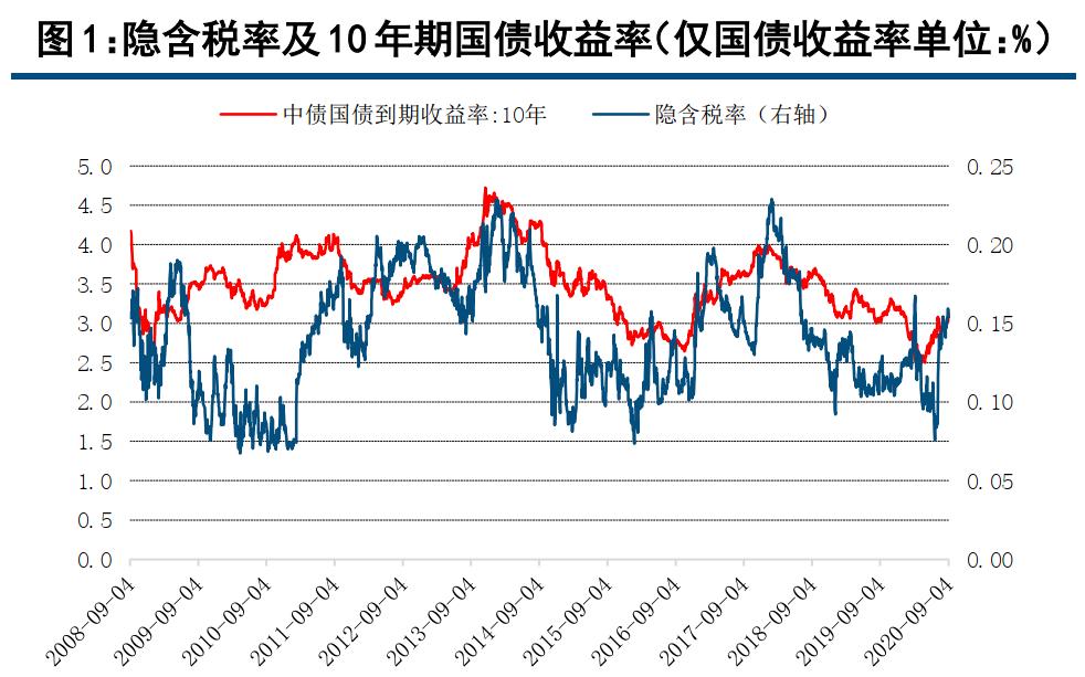 【中信建投 固收】利率债周报:9月债券供给依旧大,再宽松概率仍不大