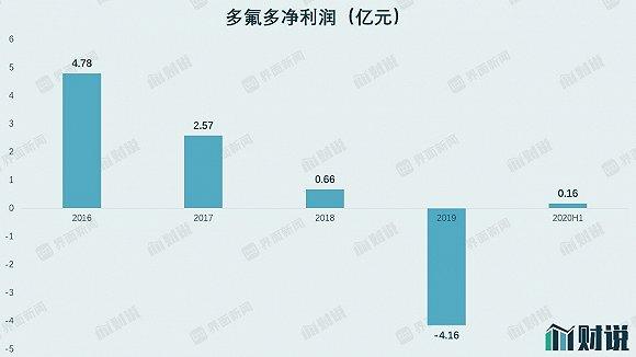 六氟磷酸锂价格上涨 但这救不了市值下跌近七成的多氟多