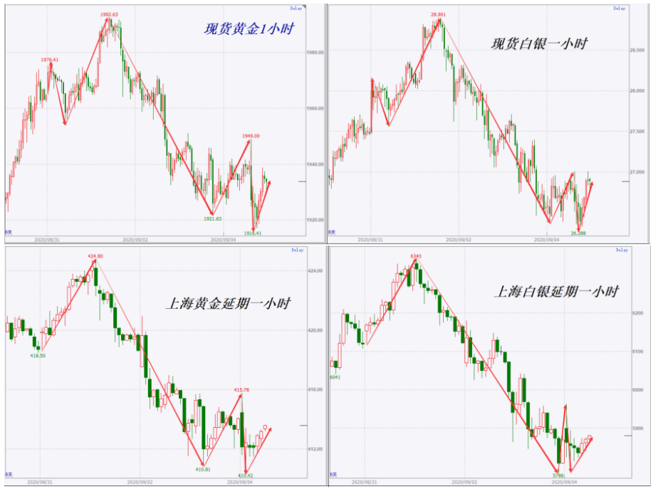 黄金周报 | 屏蔽市场杂音 金价振荡依旧