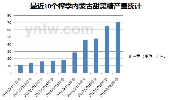 截至8月底内蒙古甜菜糖基本售罄 附近10个榨季内蒙古产糖量图