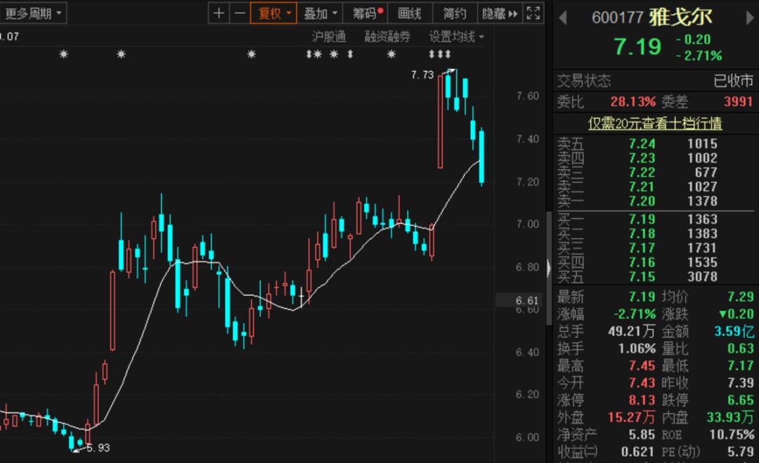 雅戈尔:累计出售宁波银行1.45亿股 投资收益约13.67亿元