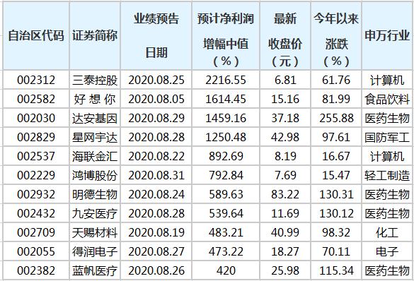 186家中小板公司公布前三季业绩预告 75股预增