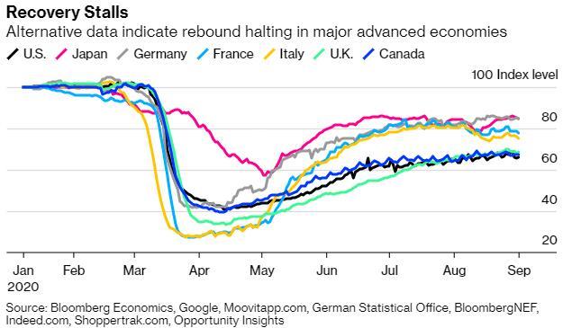 在今年结束之前 全球经济还将面临哪些风险?