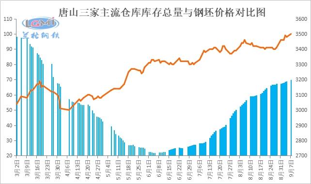 9月7日唐山钢坯3500出厂 再创年内新高