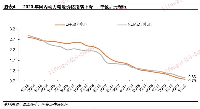 【平安电力设备】1H20业绩回顾&下半年行业动态前瞻:电动车篇