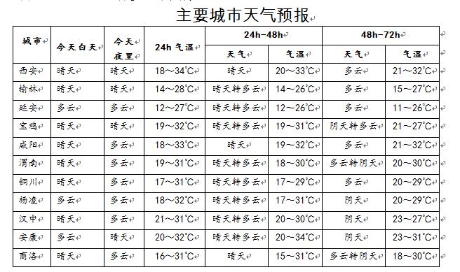"""陕西""""秋老虎""""预计3天后下线 白露过后昼夜温差将明显加大"""