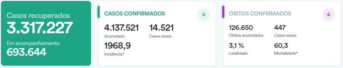 巴西新冠确诊病例累计超413万 总统之子宣布已康复