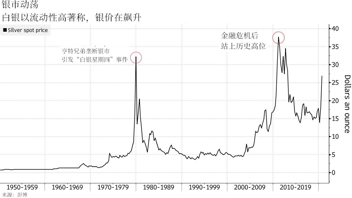 银价的飙涨点燃了长期多头的投资热情